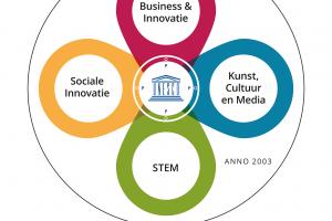 Innova-infografiek